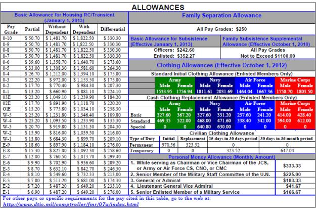 2013 basic housing allowance