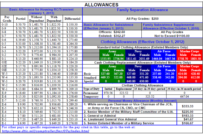 2013 basic housing allowance