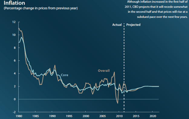 2012 to 2020 inflation forecast projection