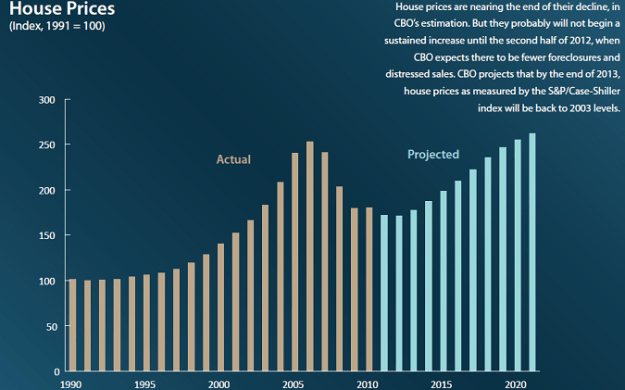 2012 to 2020 home prices forecast projection