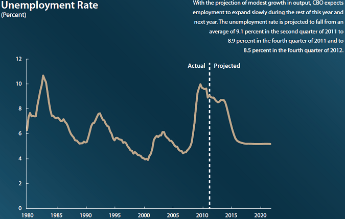 2012 to 2020 unemployment rate forecast projection