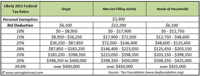 2013 Tax Tables Saving To Invest