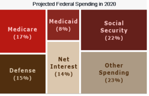 Projected federal spending and national debt in 2020