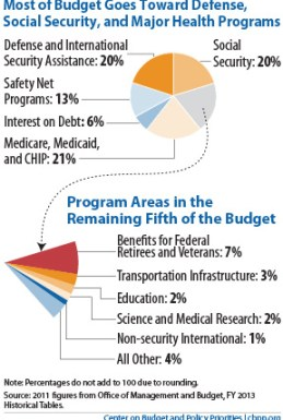 Where do our tax dollars go in terms of federal spending