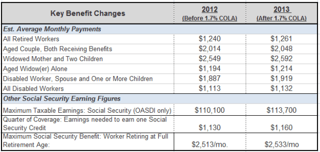 2013 Social Security Changes After COLA
