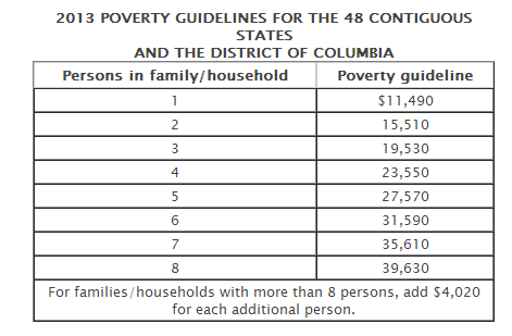 2013 Poverty Guidelines