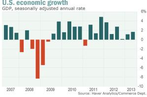 US Economic Growth