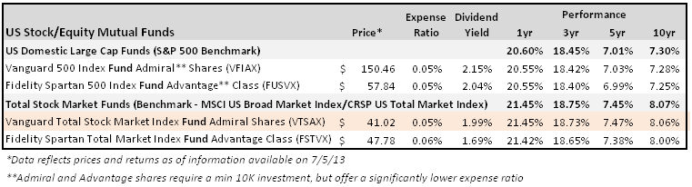 US Stock Funds