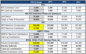 2014 401k and IRA Limits