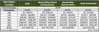 2014 Tax Calculator Federal