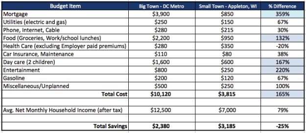 Budget Comparison living in a big city versus small town