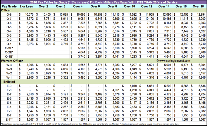 2016 Military Pay Table