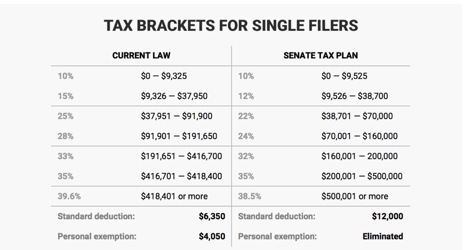 Tax Rate And Tax Brackets Trump House Senate Gop Vs Irs Tax Tables