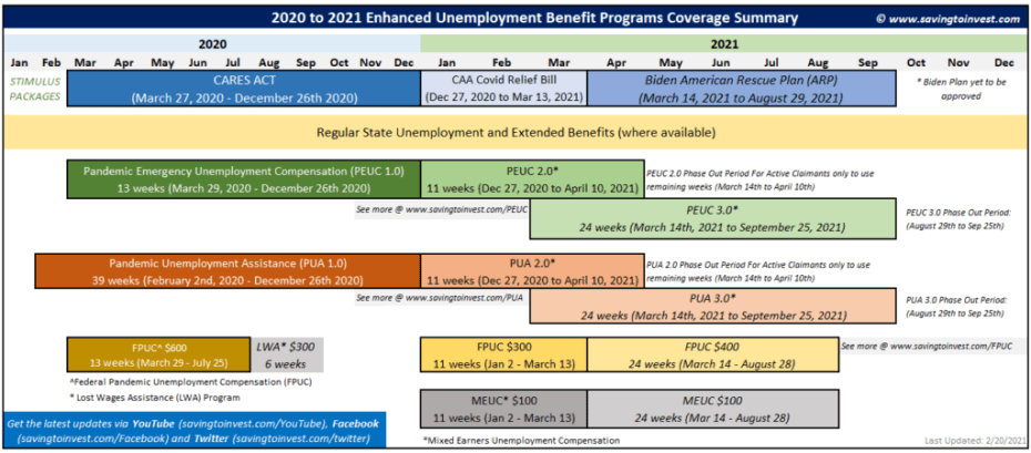 2021 Extended Unemployment Coverage for PUA, PEUC and 400 FPUC With Biden Stimulus Package