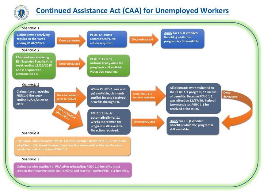 Different Scenarios for PEUC Program Extension under CAA (PEUC 1.0 vs PEUC 1.1/2.0)