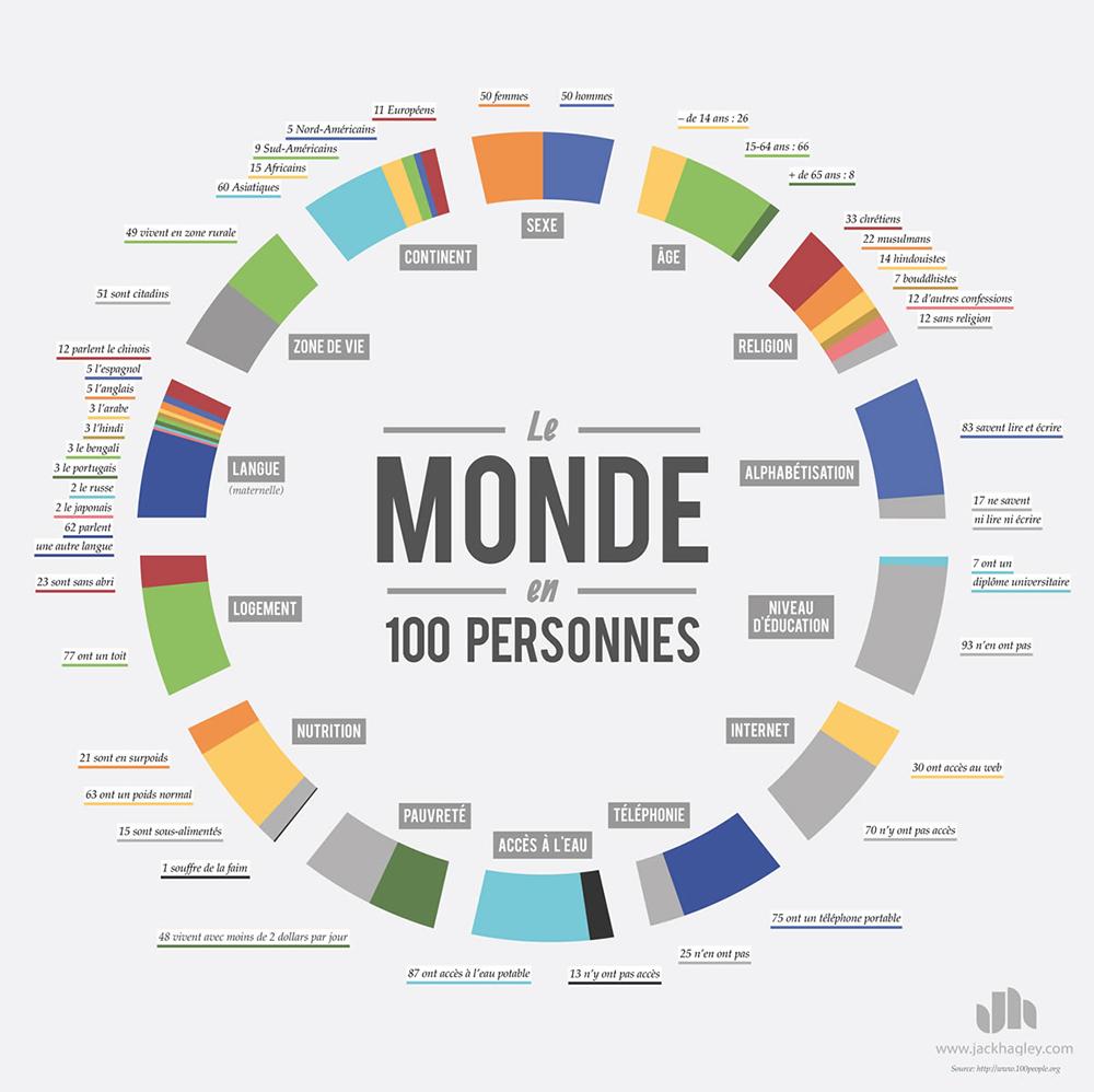 infographie-monde