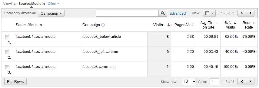 Facebook Campaign Name Report in Google Analytics