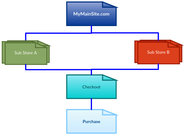 Ecommerce Store Diagram