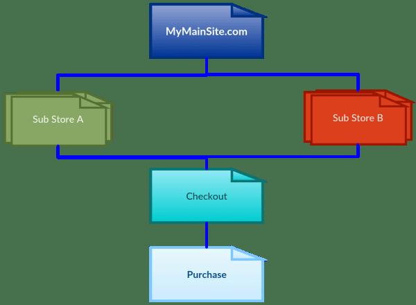 Ecommerce Store Diagram