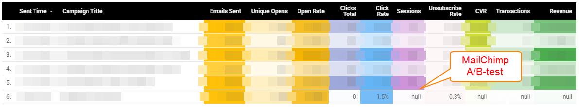 Data Studio: MailChimp & Google Analytics Blended Data Report