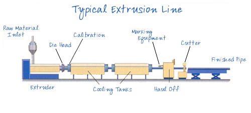 Plastic Pipe Extrusion Process