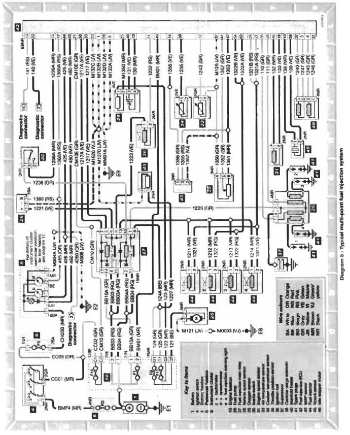 Citroen Berlingo Wiring Diagram : Diagrams citroen berlingo wiring diagram fuse