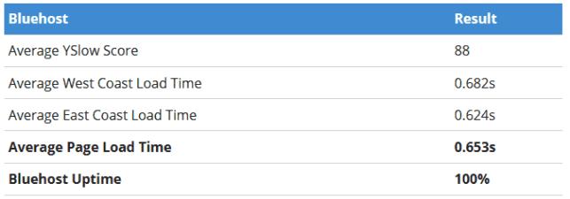 Bluehost average uptime