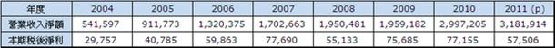 2317 revenue