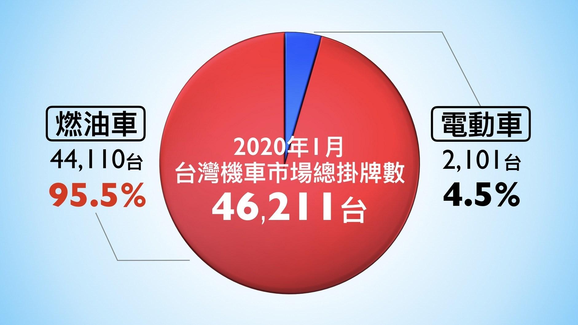 2020年1月台灣二輪車總掛牌數,燃油車市佔95.5%(44,110台),而電動車銷售因購車補助降低且尚未全面公告導致市佔僅4.5%(2,101台),創近期新低。.jpg