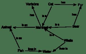 500px-Semantic_Net