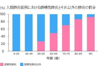 年齢別誤嚥性肺炎グラフ