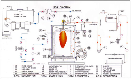 Thermal Oil Heaters, Thermic Fluid Heaters, Manufacturer
