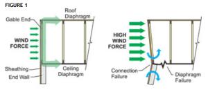 Gable End Bracing | Structural Building Components Association