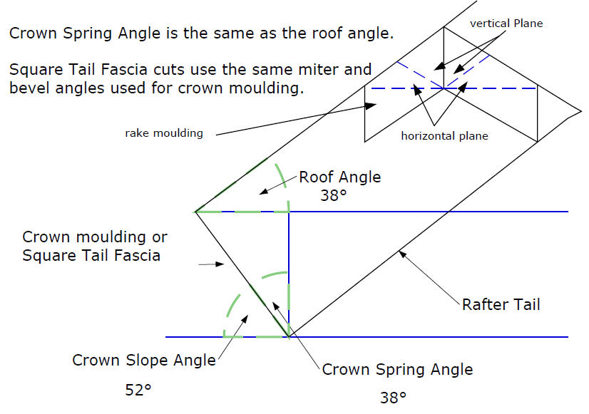 How To Measure Miter Cuts For Crown Molding