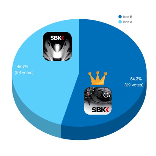 Breakdown of Votes for the SBK Icon