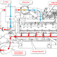 12 Valve Cummins Fuel System Diagram 1984 Toyota Pickup Headlight Wiring Boost, Egt, And Horsepower - Seaboard Marine