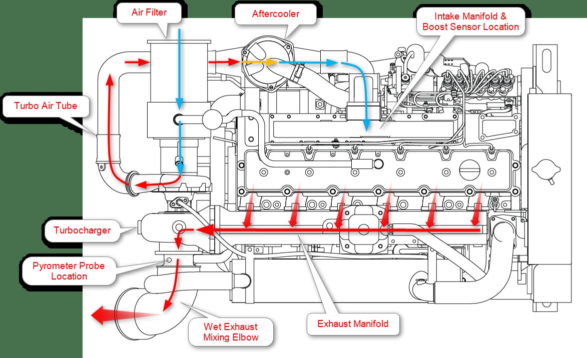 marine engine air flow diagram?resize\\\=665%2C406\\\&ssl\\\=1 basic boat wiring diagram & medium size of wiring diagrams kenner boat wiring diagram at creativeand.co