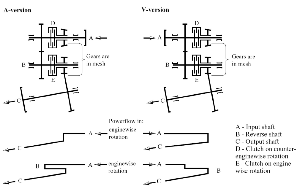 medium resolution of engine transmission propeller shaft drive types