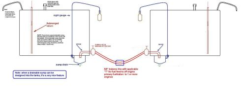 small resolution of ford f53 fuel gauge wiring wiring libraryboat fuel tanks diagram wiring diagram schemes wiring diagram ford