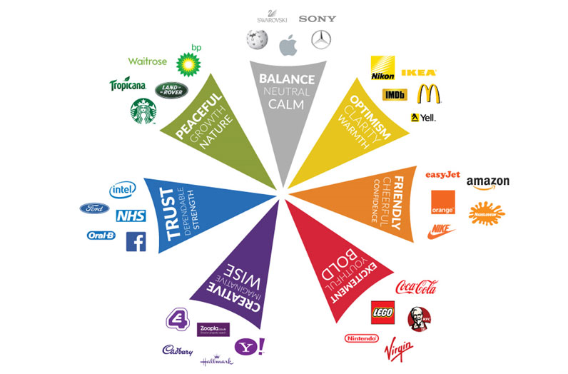 Why Colours Are Important In Branding Small Business Marketing Tools