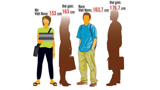 Thanh niên Việt Nam thuộc hàng yếu nhất Châu Á