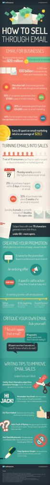 How to Sell Through Email Marketing