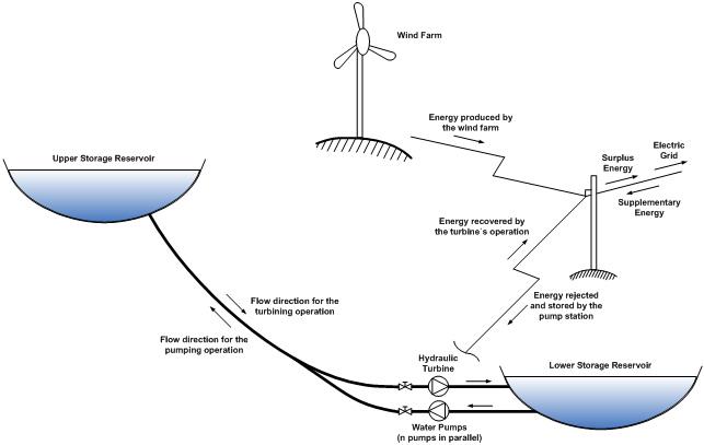Fig. 6. Hybrid wind-hydro power plant