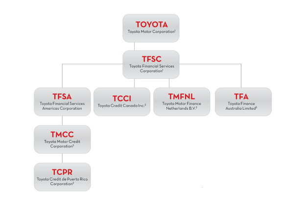 the structure and culture of toyota motor corporation college paper