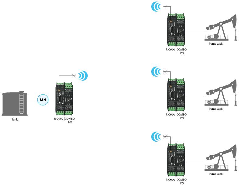 SCADALink RIO900 Wireless I/O Telemetry Radio