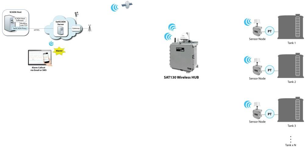 medium resolution of satellite based tank level monitoring
