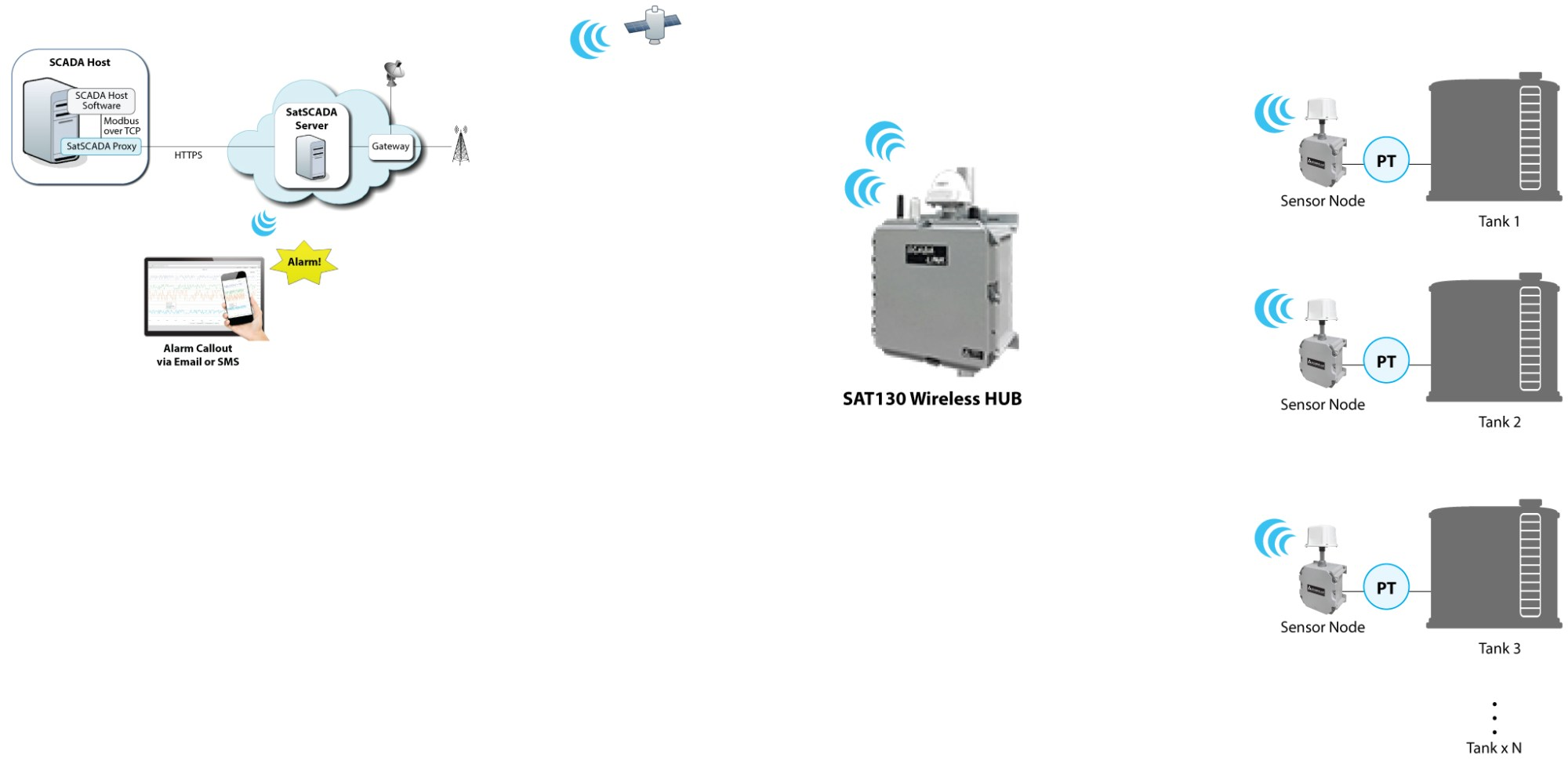 hight resolution of satellite based tank level monitoring