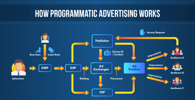 What is Programmatic Advertising? Full Guide