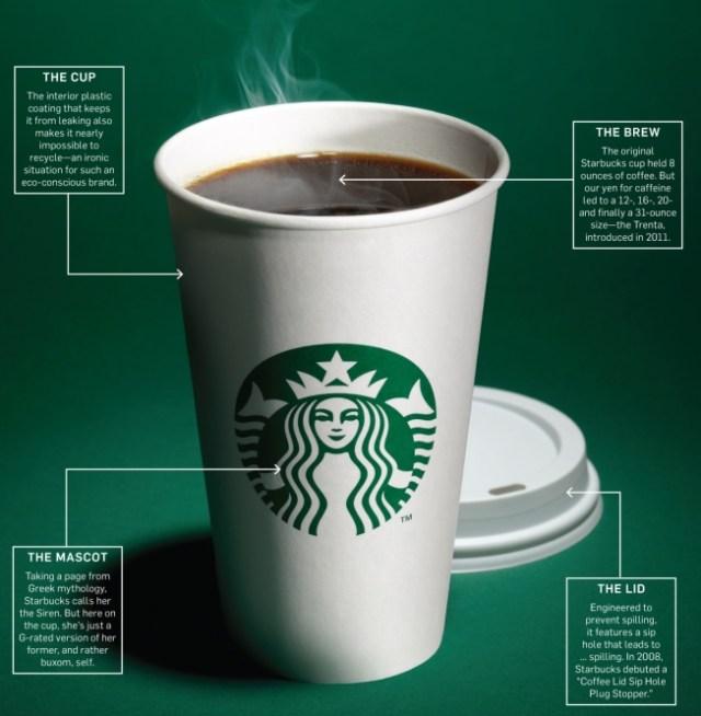 Starbucks Marketing Strategy Explained