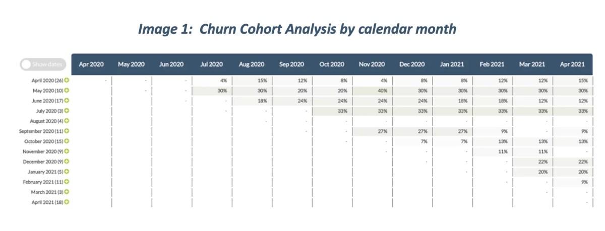 Churn Cohort Analysis by calendar month